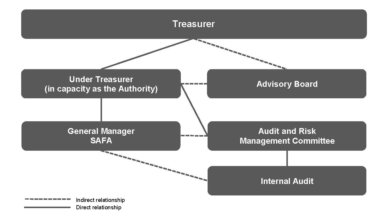 Hierarchy of showing the relationship of the SAFA Board